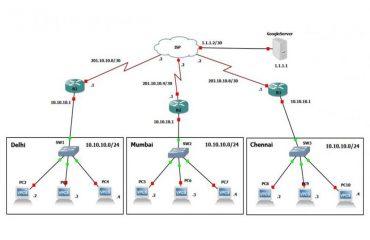 شبکه های LAN